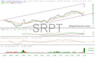 slopechart_SRPT.jpg