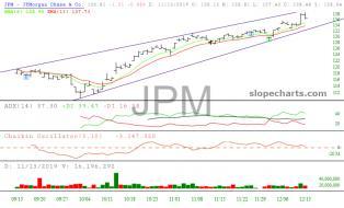 slopechart_JPM.jpg