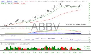 slopechart_ABBV.jpg