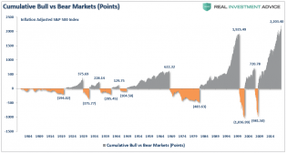 SP500-Bull-Bear-Points-120519 (1).png (973×523)