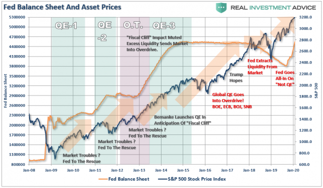 Fed-Balance-Sheet-SP500-121619.png (961×560)