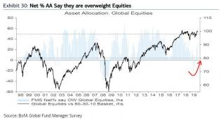 investors overweight equities.jpg (749×409)