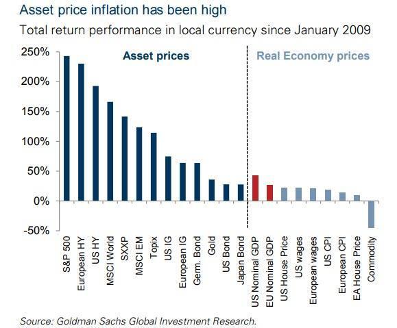 inflation assets vs economy feb 2019_4.jpg (579×479)