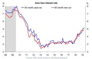 auto loan interest rates.jpg (941×605)