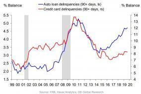 auto loan delinquencies.jpg (928×620)