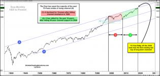 dow-70-year-channel-been-a-great-10-years-stocktwites-dec-18.jpg (1888×910)