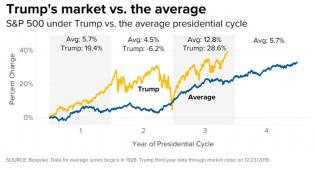 trump vs market.jpg (1280×692)