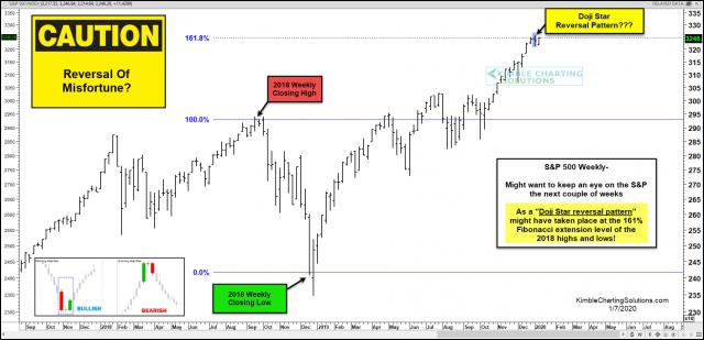 Spx-reversal-of-misfortune-doji-star-reversal-at-161-level-possible-jan-7.jpg (1889×914)