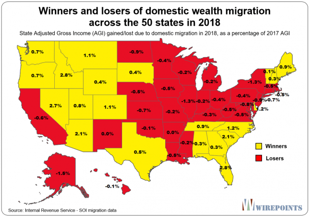 Winners-and-losers-of-domestic-wealth-migration-across-the-50-states-in-2018.png (1143×803)