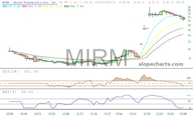 slopechart_MIRM.jpg