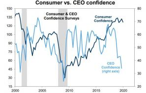 Consumer vs CEO confidence.jpg (785×501)