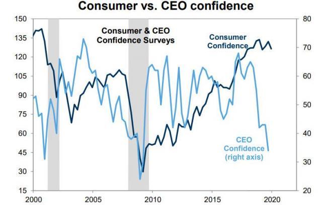 Consumer vs CEO confidence.jpg (785×501)