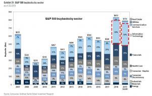 buybacks by sector 10.22_3.jpg (1053×663)