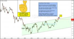 gold-dollar-ratio-creating-a-reversal-pattern-at-breakout-test-jan-10.jpg (1556×823)