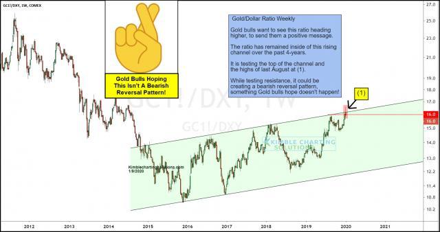 gold-dollar-ratio-creating-a-reversal-pattern-at-breakout-test-jan-10.jpg (1556×823)