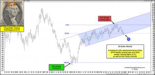king-dollar-testing-channel-and-fib-support-jan-9.jpg (1888×913)
