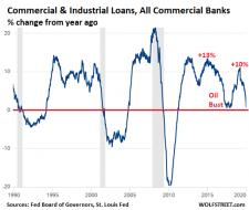 US-CI-loans-2020-01-11-YOY-percent.png (514×434)