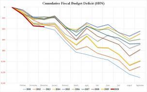 deficit since 2011.jpg (1280×801)