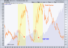 spx and yield curve