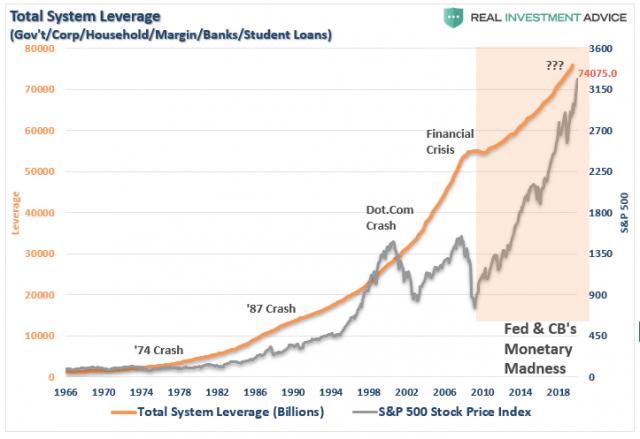Debt-TotalSystemLeverage-GDP-011220.png (723×497)