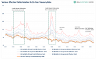 Yield-VariousYields-To-10yr-Rate-011120.png (1095×673)
