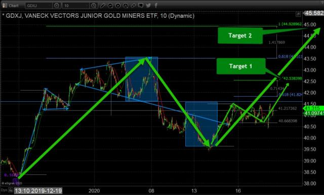 Junior Gold Miners Setting Up For Another Rally – Technical Traders Ltd.