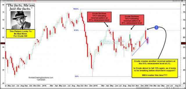 joe-friday-this-pattern-looks-to-be-bad-news-for-Crude-oil-jan-24.jpg (1889×911)