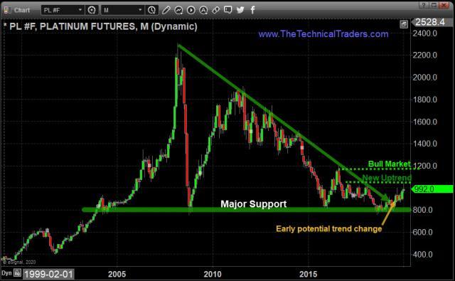 The Platinum Breakout & Bull Market of 2020 – Technical Traders Ltd.