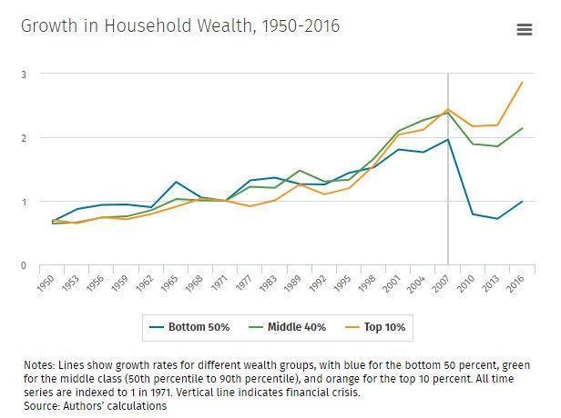 wealth distribution since QE_3.jpg (616×460)