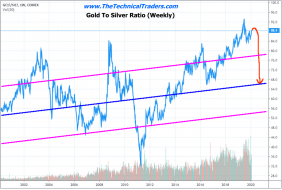 Silver Prepares For Next Leg Higher – Technical Traders Ltd.