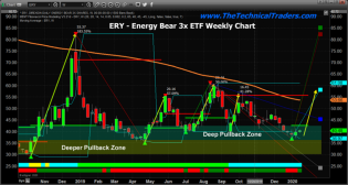 Inverse Energy ETF AT Breakout Level – Could Rally Further – Technical Traders Ltd.