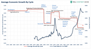 GDP-Growth-Cycle-President-072619_2.png (987×538)