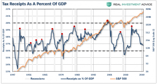 GDP-Tax-Receipts-SP500-020520.png (807×436)