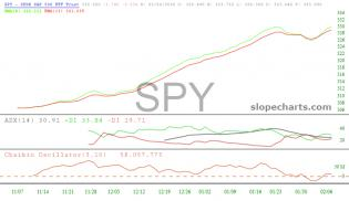 slopechart_SPY.jpg