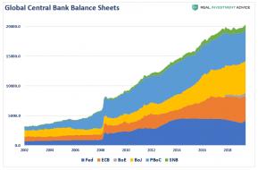 Global-Central-Bank-Balance-Sheets.png (792×520)