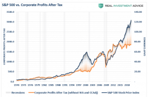 SP500-Price-CorporateProfits-013020 (1).png (736×480)