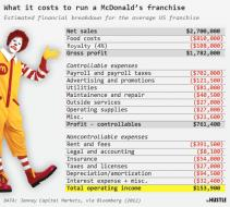 Why it only costs $10k to 'own' a Chick-fil-A franchise
