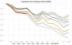 cumulative deficit feb 2020.jpg (1280×800)
