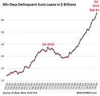 US-auto-loan-deliquencies-dollars-2019-Q4.png