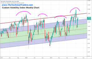 Is The Technology Sector Setting Up For A Crash? Part I – Technical Traders Ltd.