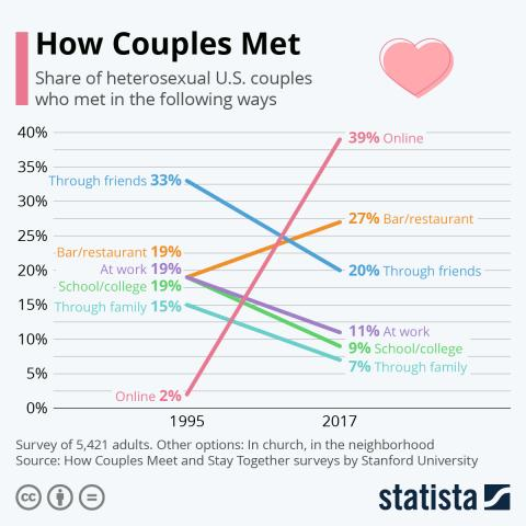 Infographic: How Couples Met | Statista