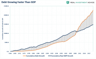 GDP-Debt-Cumulative-Growth-021320.png (862×527)