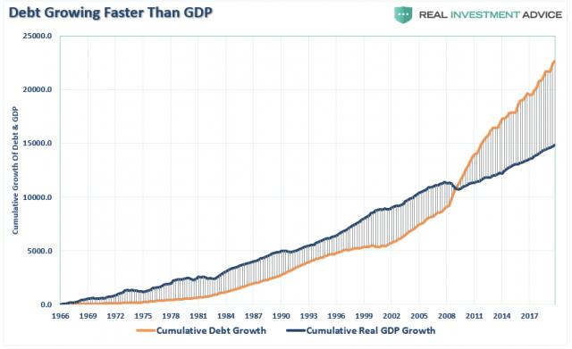 GDP-Debt-Cumulative-Growth-021320.png (862×527)