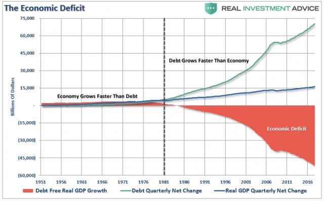 GDP-Economic-Deficit-020519_1.png (833×519)