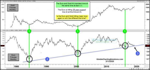 euro-testing-30-year-support-gold-bulls-hope-it-holds-feb-13.jpg (1570×735)