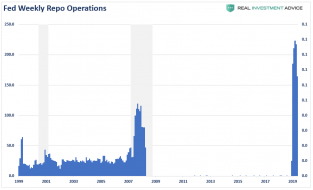 Fed-Weekly-Repo-Operations-021420.png (872×528)