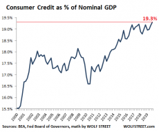 US-consumer-credit-total-v-GDP-Q4-2019.png (487×402)