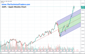 Is The Technology Sector Setting Up For A Crash? Part III – Technical Traders Ltd.