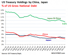 US-treasury-holdings-TIC-China-Japan-2019-12-percent-of-debt.png (483×391)