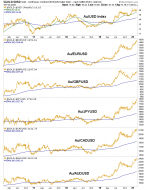 gold/currencies